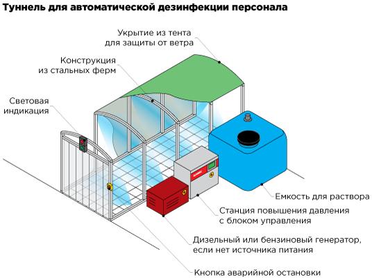 Системы туманной дезинфекции на входе в супермаркет, гипермаркет, магазин, торговый центр, распределительный центр, склад, производство