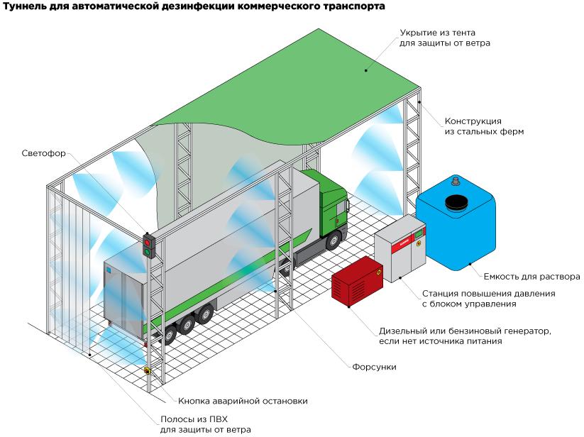 Системы туманной дезинфекции для коммерческого грузового транспорта на въездах